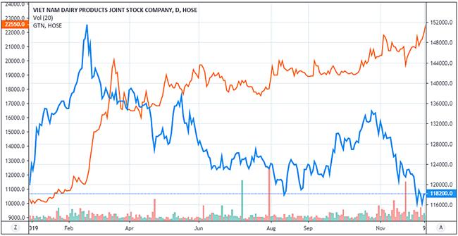 Diễn biến giá GTN (màu xanh) và VNM (màu đỏ). Ảnh: Tradingview.com