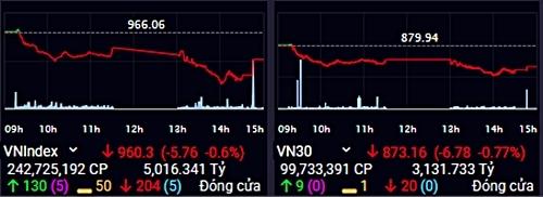 Diễn biến chỉ số VN-Index và VN30-Index trong phiên 10/12. Ảnh: SSI.