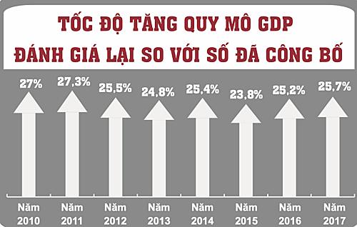 Nguồn: Tổng cục Thống kê.