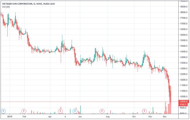 Diễn biến cổ phiếu VNS từ đầu năm đến nay. Ảnh: Tradingview.com