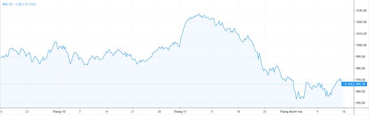 Diễn biến VN-Index trong 3 tháng gần đây. Ảnh: Trading View