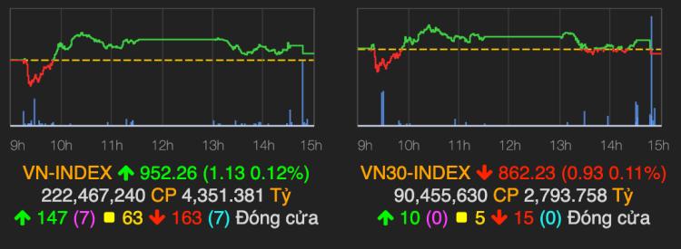 VN-Index dứt chuỗi giảm bốn phiên liên tiếp. Ảnh: VNDirect