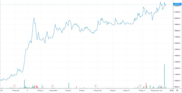 Cổ phiếu GTN đã tăng hơn gấp đôi từ đầu năm. Ảnh: Trading View