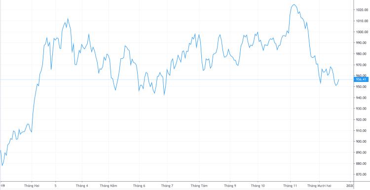 Diễn biến VN-Index từ đầu năm 2019. Ảnh: Trading View