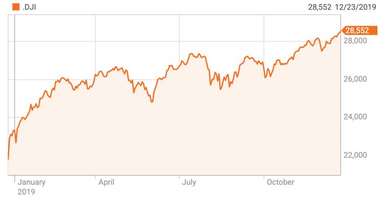 Diễn biến của Dow Jones kể từ đầu năm 2019. Ảnh: Reuters