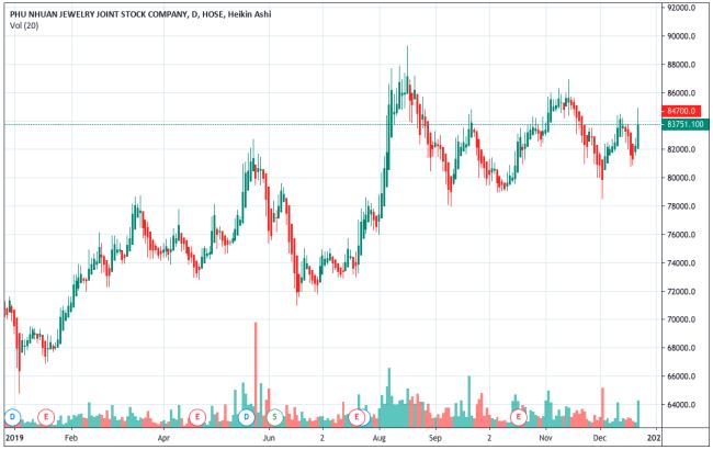 Diễn biến cổ phiếu PNJ từ đầu năm đến nay. Ảnh: Tradingview.com.