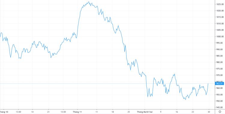 Diễn biến VN-Index ba tháng gần đây. Ảnh: Trading View