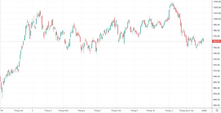 Diễn biến VN-Index trong năm 2019. Ảnh: Trading View