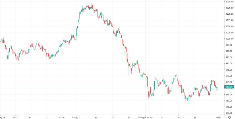 Diễn biến VN-Index 3 tháng gần đây. Ảnh: Trading View
