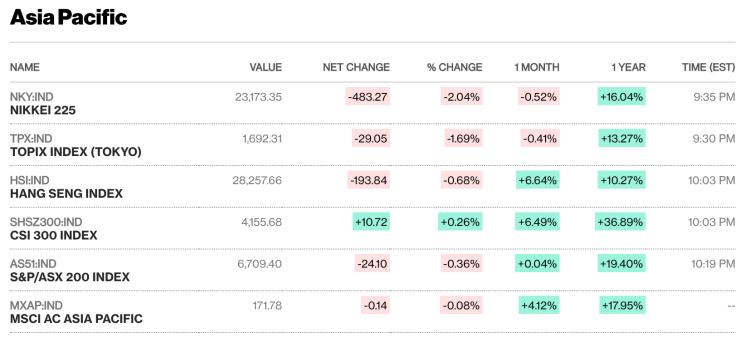 Diễn biến các chỉ số chính của thị trường châu Á sáng nay. Ảnh: Bloomberg