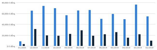 Tình hình giao dịch thị trường trong 12 tháng gần đây.Biểu đồ: HoSE (xanh nhạt - giá trị khớp lệnh, xanh đậm - giá trị thoả thuận).