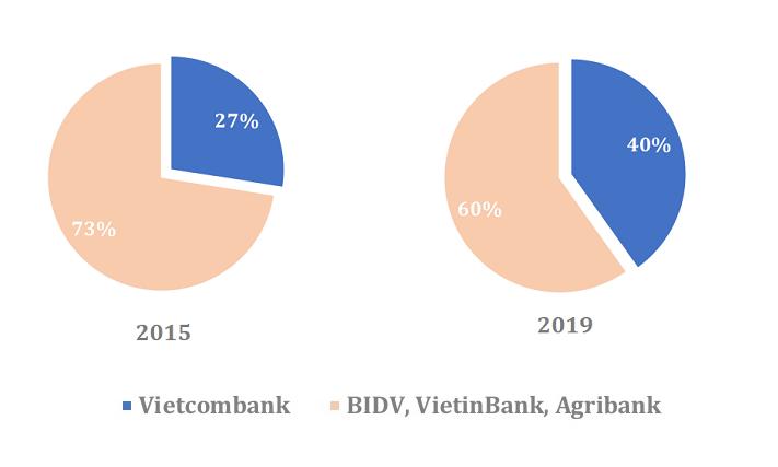 Tỷ trọng lợi nhuận của Vietcombank trong nhóm Big 4 tăng từ hơn 25% lên 40% sau 5 năm.