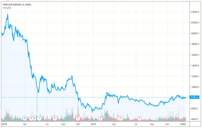Diễn biến giá cổ phiếu HSG từ đầu 2018 đến nay. Ảnh:Tradingview.com