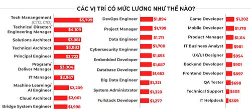 Mức lương trung bình các vị trí trong ngành IT. Nguồn: TopDev