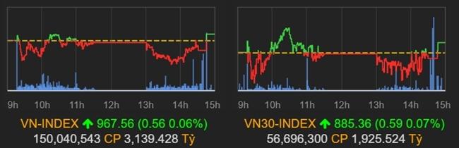 Chỉ số VN-Index và VN30-Index giằng co mạnh trong phiên 15/1.