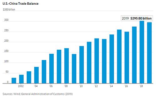 Thặng dư thương mại của Trung Quốc với Mỹ qua các năm. Đồ họa: WSJ