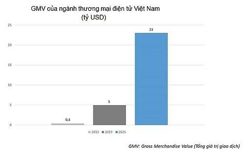 Số liệu do Google và Temasek thực hiện về thị trường thương mại điện tử Việt Nam.