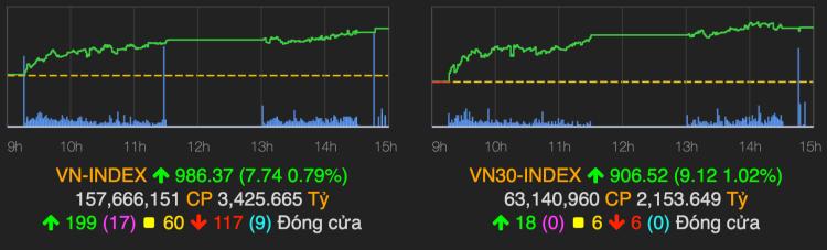 VN-Index tăng mạnh phiên gần Tết. Ảnh: VNDirect