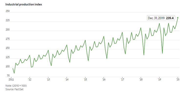 Chỉ số sản xuất công nghiệp của Trung Quốc giai đoạn 2011 - 2019. Đồ họa: WSJ