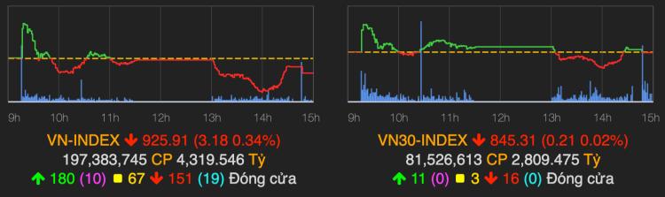 VN-Index trở lại xu hướng giằng co. Ảnh: VNDirect