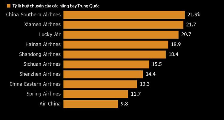 Tỷ lệ chuyến bay bị các hãng hàng không Trung Quốc huỷ bỏ từ khi dịch bùng phát. Nguồn: Bloomberg, Cirium