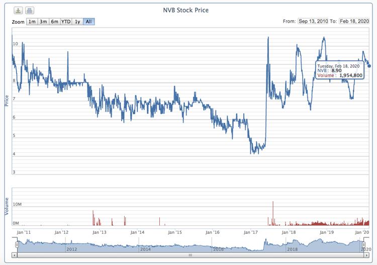 Diễn biến giá cổ phiếu NVB. Nguồn: VnDirect.