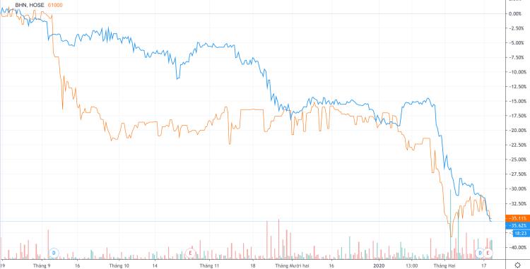 Cổ phiếu SAB (đường cam) và BHN (đường xanh) giảm xấp xỉ 34% trong 6 tháng gần nhất. Ảnh: Trading View