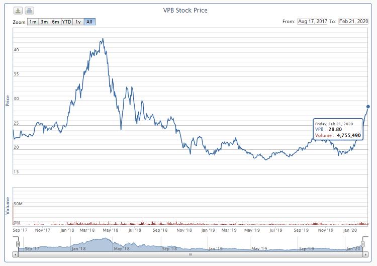 Diễn biến giá cổ phiếu VPB. Nguồn: VnDirect.