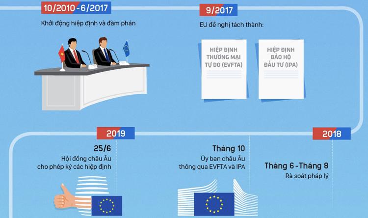 Click vào ảnh để xem chi tiết graphic 9 năm đàm phán EVFTA.