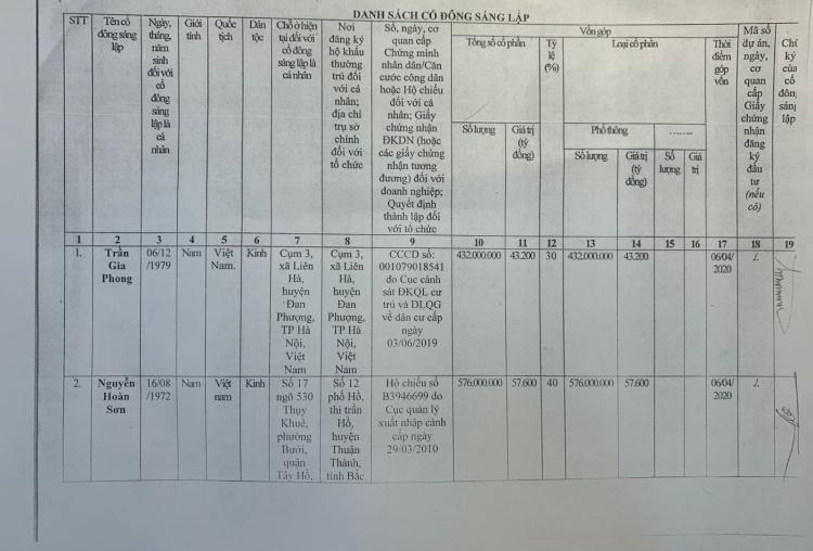 Bản khai về giá trị vốn góp của các cổ đông USC Interco tại Phòng đăng ký Kinh doanh Hà Nội. Ảnh: Minh Sơn