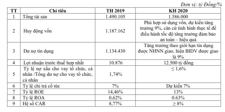 Kế hoạch kinh doanh 2020 của BIDV. Nguồn: BIDV.