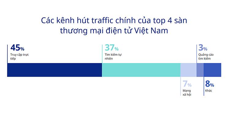 Nguồn: Bản đồ Thương mại điện tử Việt Nam 2019-2020. Đồ họa: iPrice
