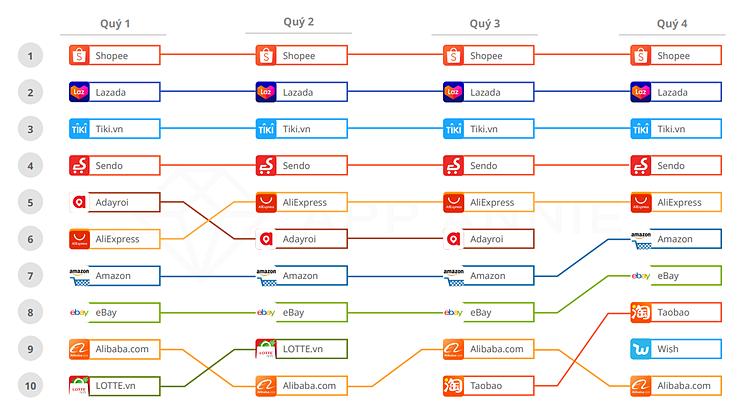Top 10 ứng dụng thương mại điện tử được dùng nhiều nhất Việt Nam năm 2019. Nguồn: iPrice, AppAnnie