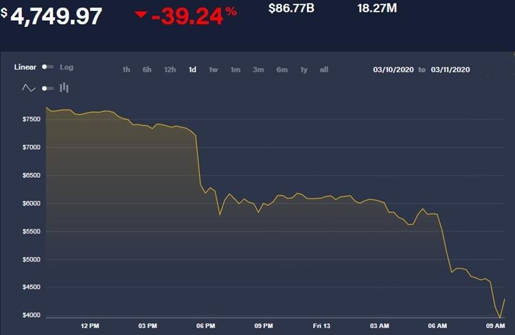 Diễn biến giá Bitcoin trong 24 giờ qua. Biểu đồ: CoinDesk