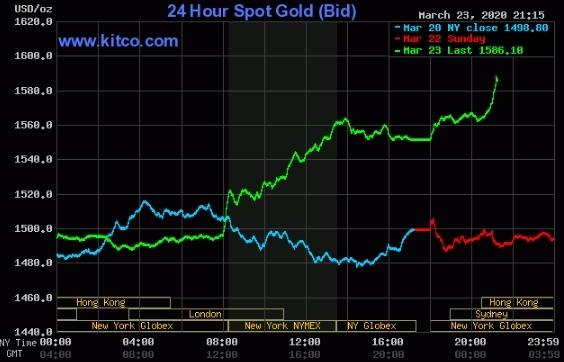 Giá vàng thế giới tăng vọt từ phiên Mỹ hôm qua.