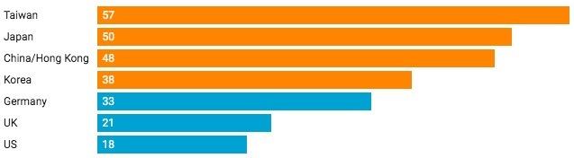 Số công ty hàng đầu tại các thị trường lớn châu Á và phương Tây đang có nhiều tiền mặt. Biểu đồ: CNBC.