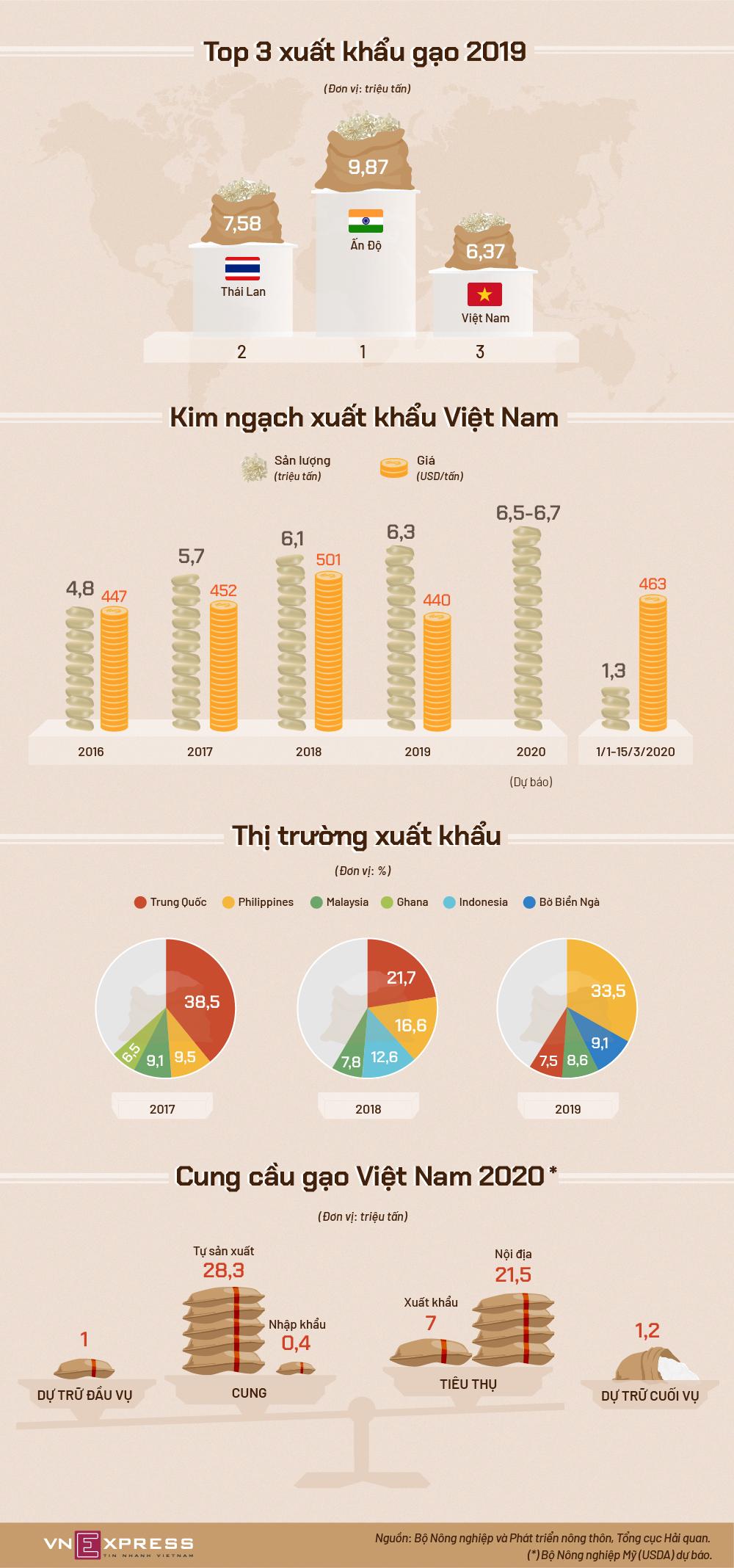 Việt Nam xuất khẩu gạo thế nào