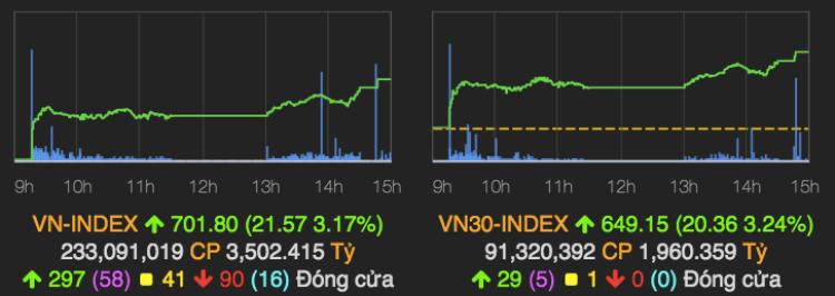 Diễn biến VN-Index phiên 3/4. Ảnh: VNDirect.