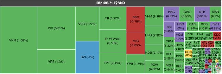 Hôm nay khối ngoại bán ròng hơn 370 tỷ đồng. Ảnh: VNDirect.