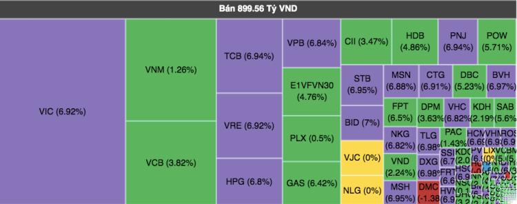 Khối ngoại bán gần 900 tỷ đồng trong phiên 6/4. Ảnh: VNDirect.