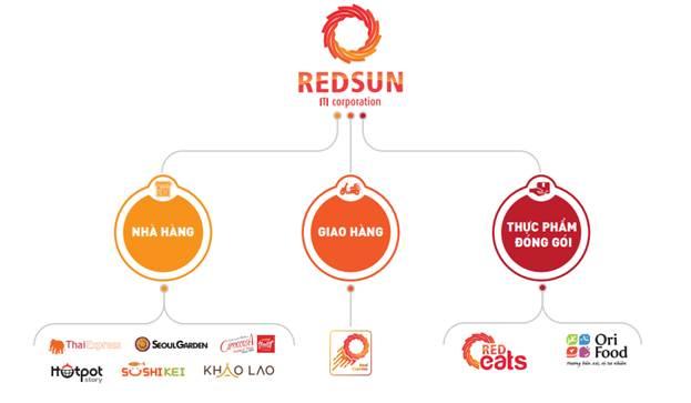 Mô hình hoạt động của Redsun
