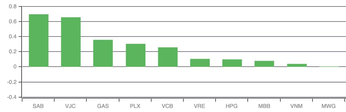 Những mã ảnh hưởng tích cực nhất đến thị trường trong phiên 16/4. Ảnh: VNDirect.