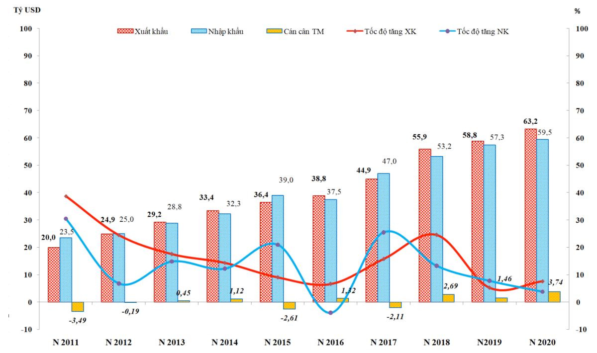 Giá trị xuất, nhập khẩu và tốc độ tăng trưởng trong quý I. Ảnh: Tổng cục Hải Quan