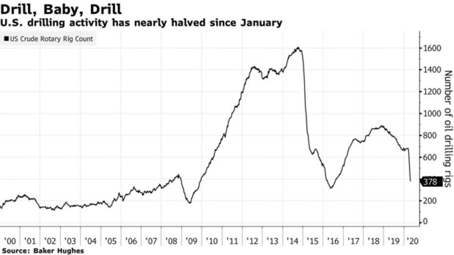 Chương tiếp theo của khủng hoảng dầu là gì?