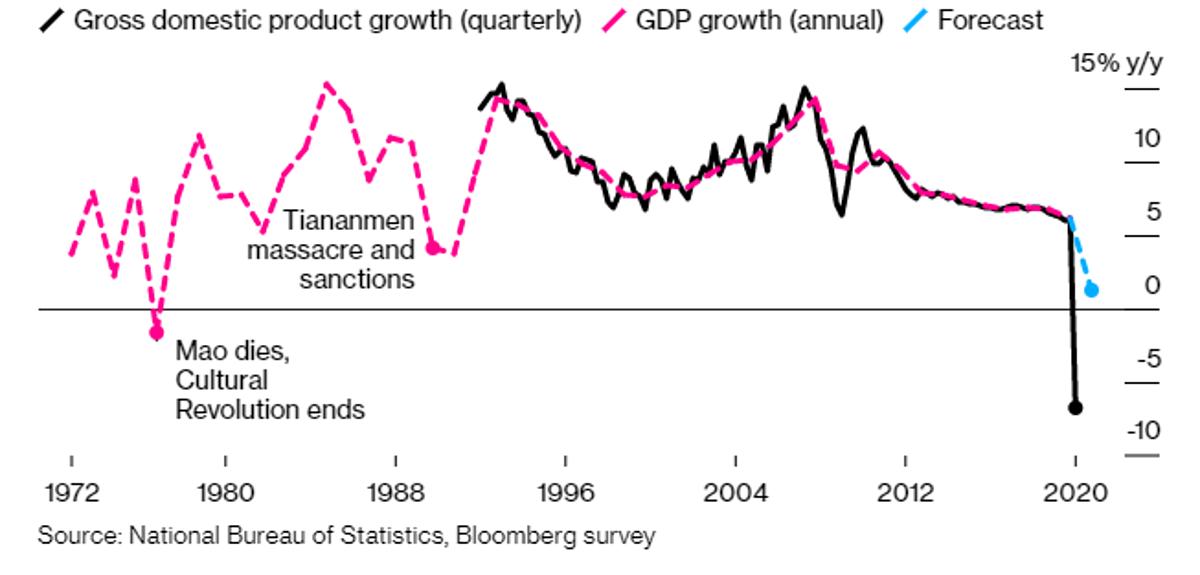 Tăng trưởng GDP Trung Quốc từ năm 1972 đến nay. Ảnh: Bloomberg