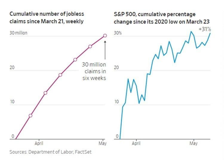 Số đơn xin trợ cấp thất nghiệp tại Mỹ và chỉ số S&P 500 liên tục tăng từ cuối tháng 3.