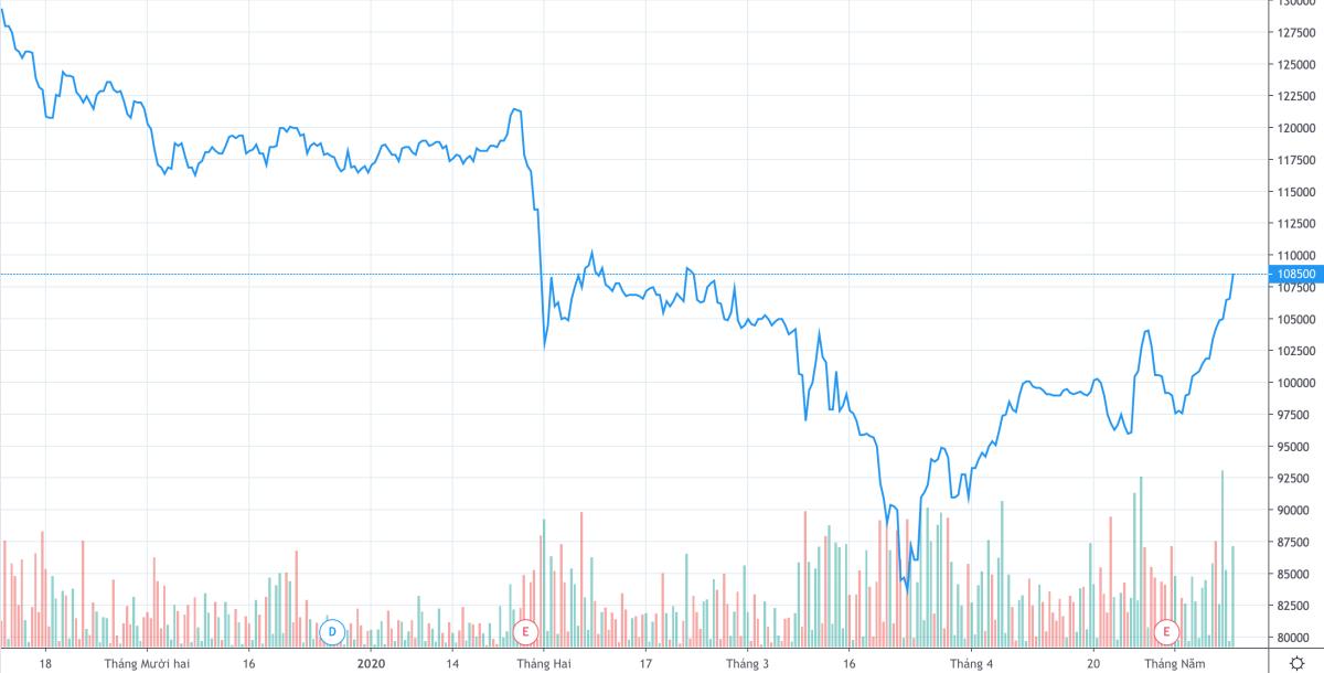 Diễn biến cổ phiếu Vinamilk 6 tháng gần đây. Ảnh: Trading View