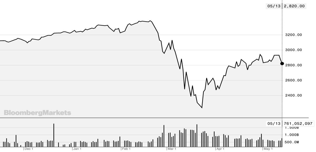 S&P 500 đã tăng 26% từ mức đáy cuối tháng 3. Ảnh: Bloomberg.