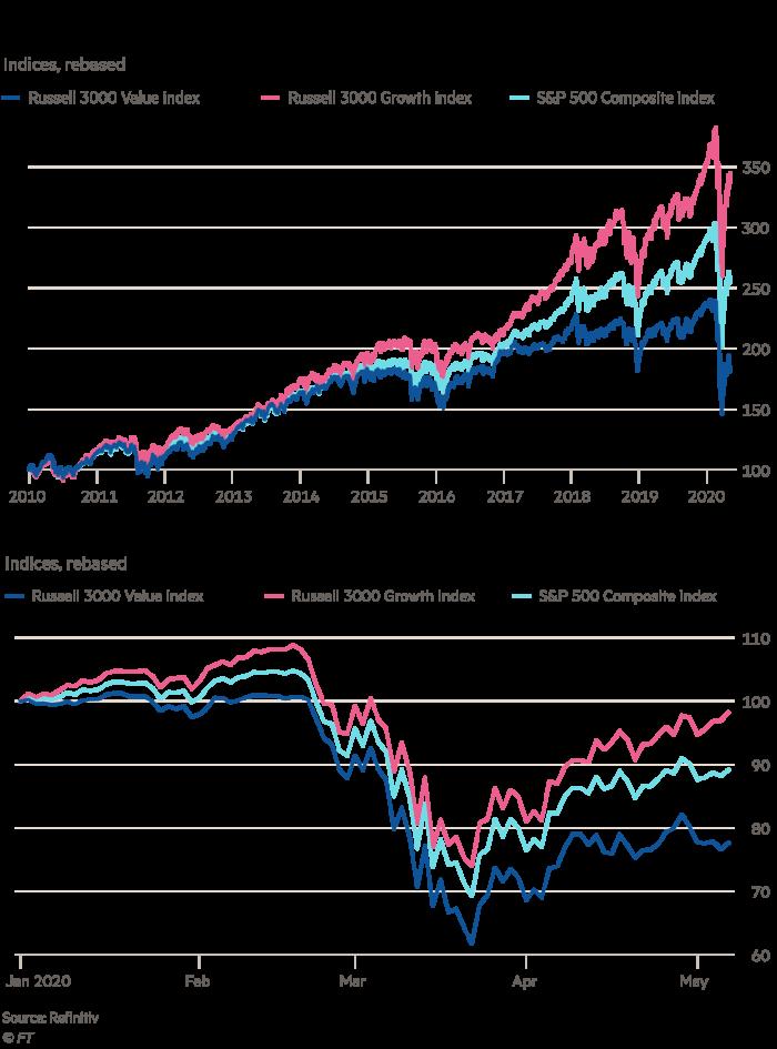 Các loại cổ phiếu theo trường phái đầu tư giá trị đã bị tụt lại phía sau trong một thập kỷ và càng hoạt động tệ trong khủng hoảng do Covid-19 gây ra.