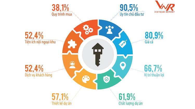 Kết quả khảo sát của Vietnam Report về các tiêu chí khi mua nhà.